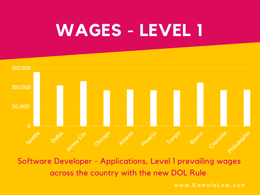 Level 1 Wages
